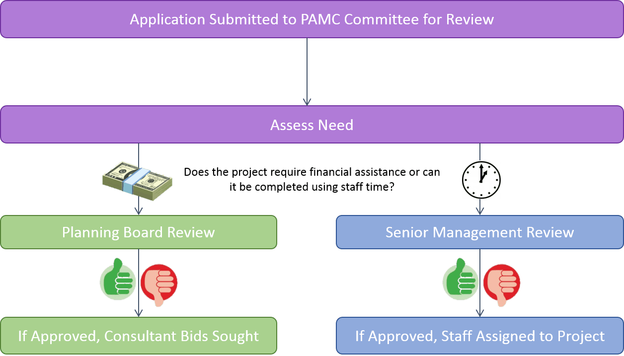 Chart of the Application Review Process